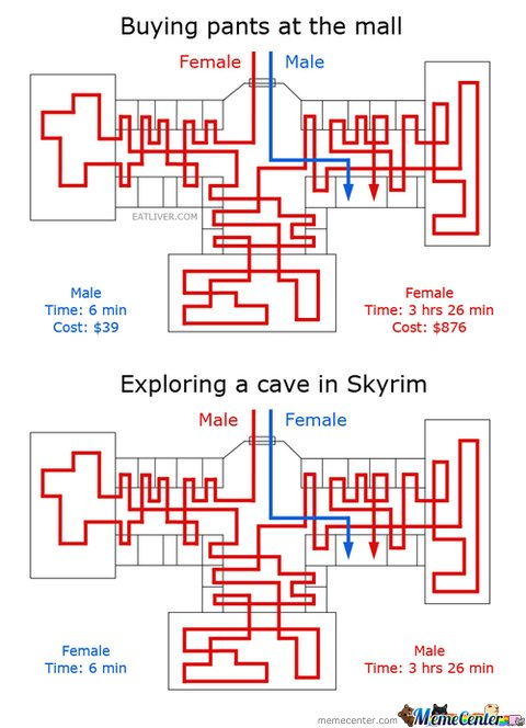 Buying pants at the mall , Exploring a cave in skyrim Chart Male & Female
