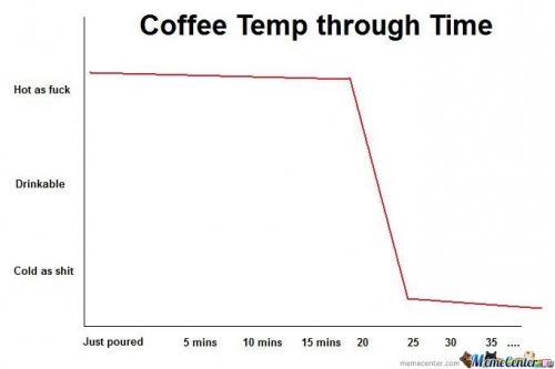 Coffee Temp Through Time