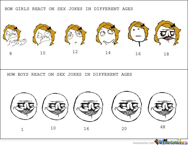 How Girls & Boys react on sex jokes in different ages