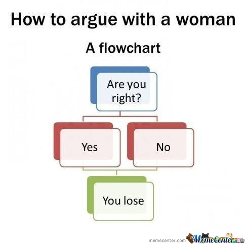 How to argue with a women flowchart