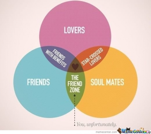Lovers Friends Soul Mates Graph
