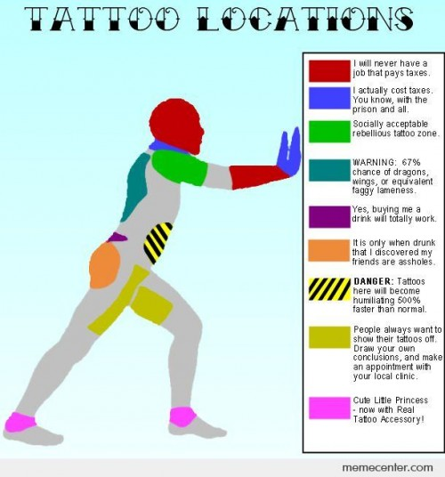 Personality Analysis by Tattoo Location
