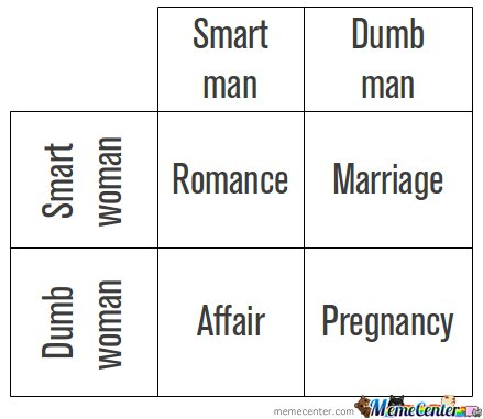 Smart woman - Smart man - Dumb woman - Dumb Man Chart