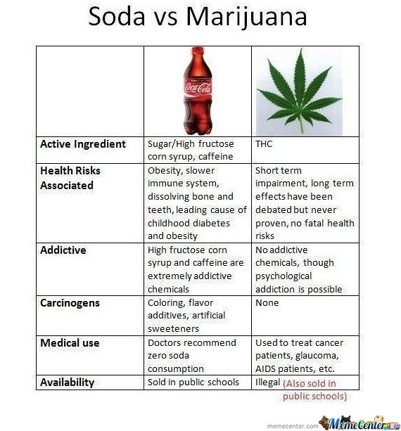Soda Vs Marijuana