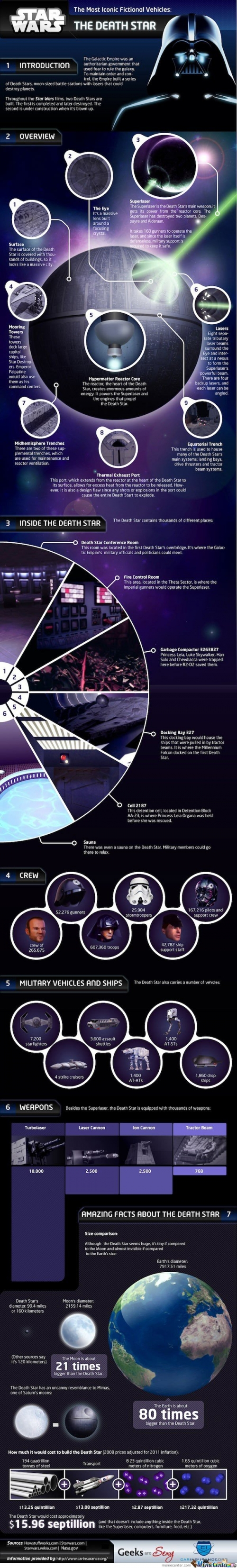 Star Wars , The Death Star Facts