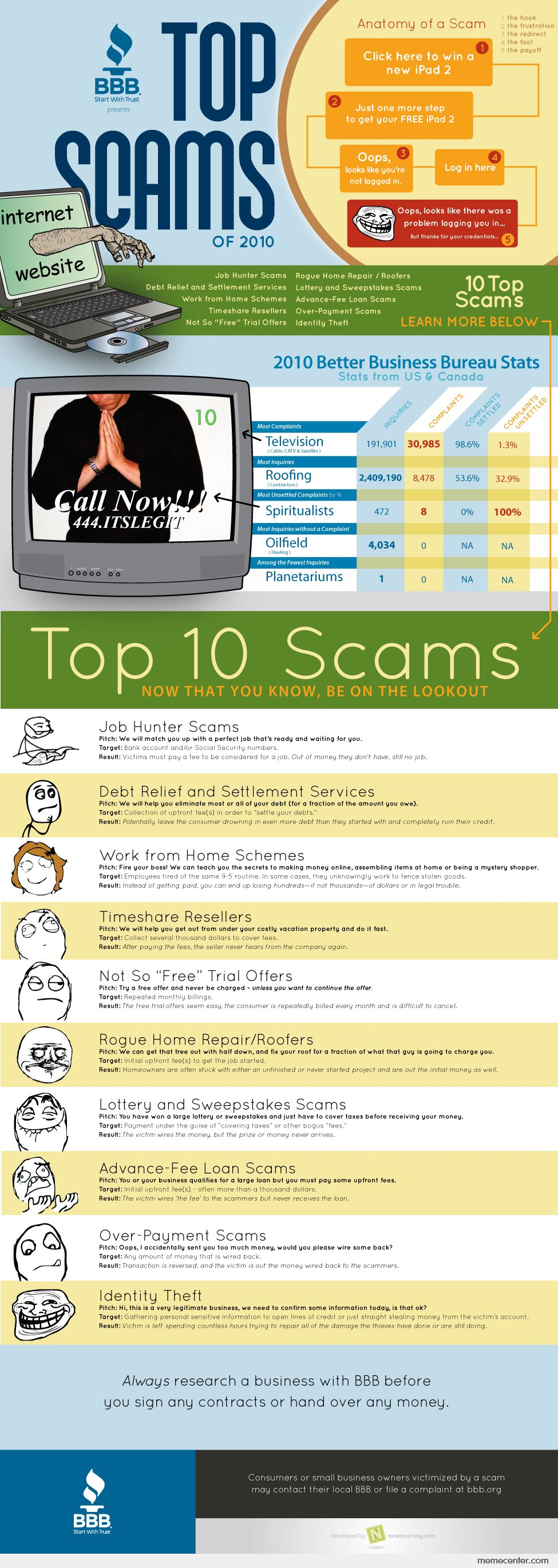 Top Scams