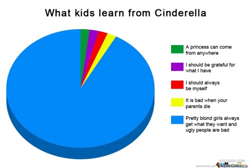 What Kids Learn From Cinderella