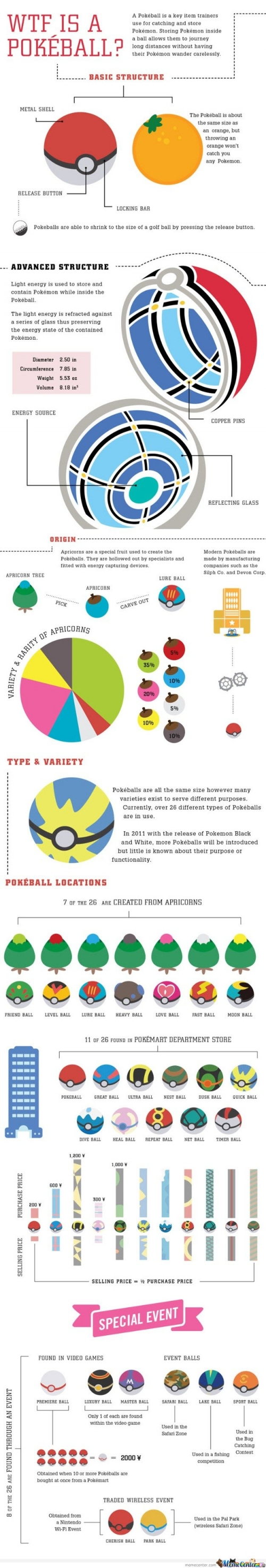 What is Pokeball?