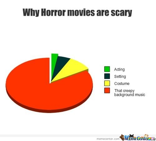 Why horror movis are scary Graph