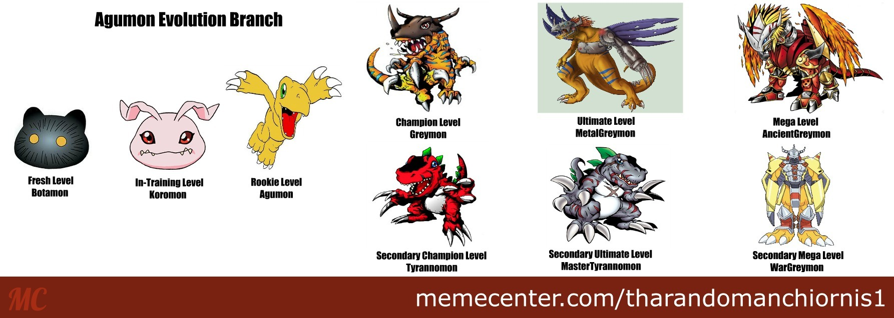 digimon evolution agumon - photo #13