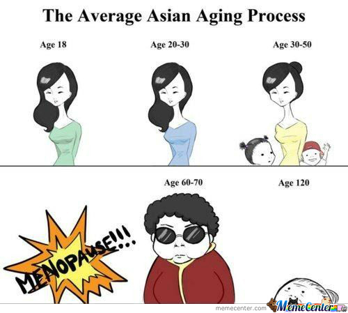 Asian Aging