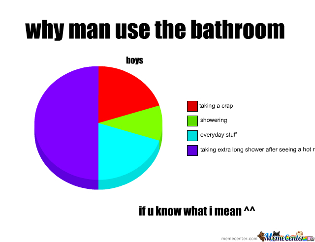 Bathroom Use