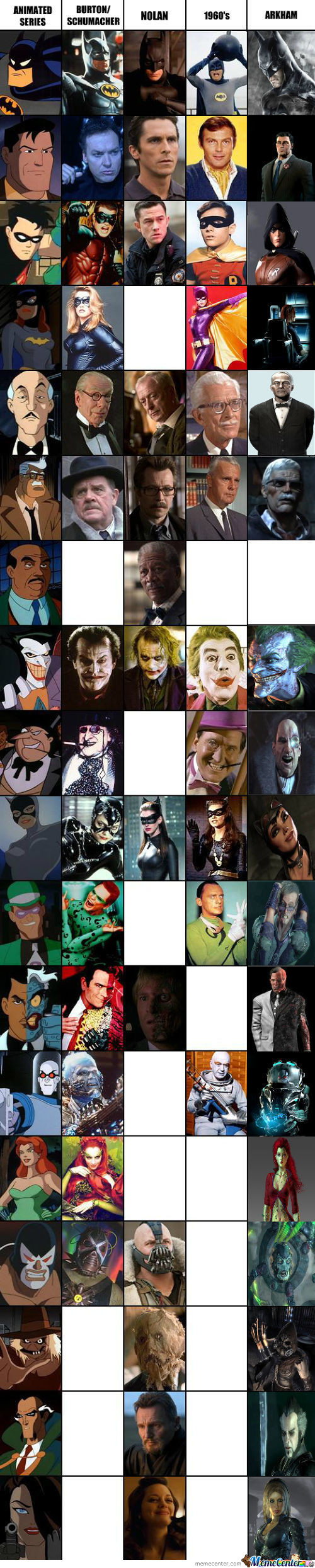 Batman Character Matrix + Arkham