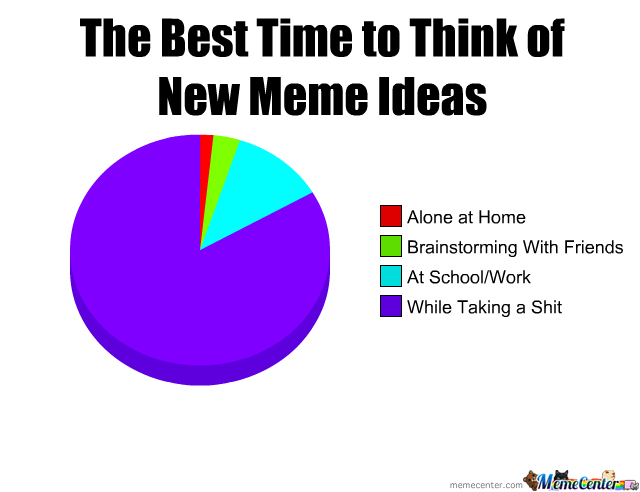 Best Time To Think Of New Meme Ideas