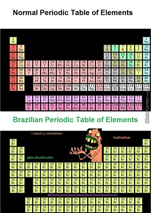 Brahuelian Periodic Table Of Elements