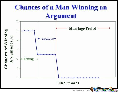 chances of man wining arguement