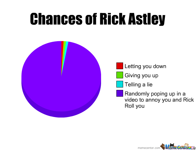 Chances Of Rick Astley