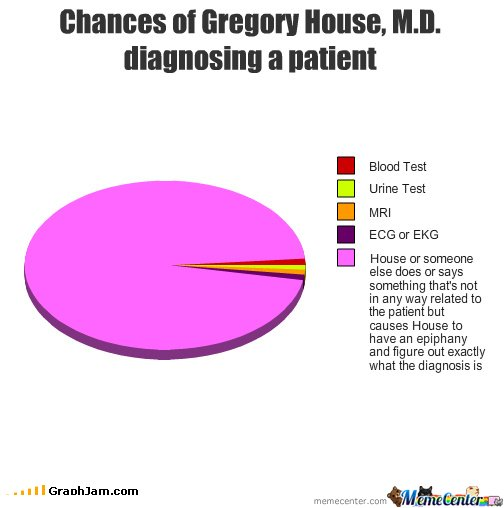 Chances of Gregory House, M.D. diagnosing a patient
