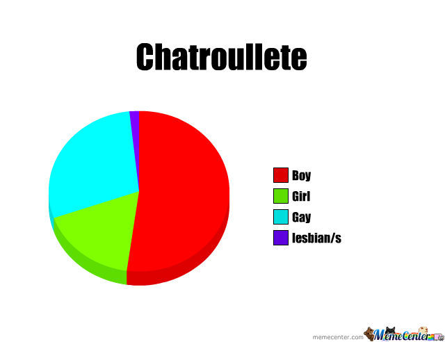 chatroullete sites
