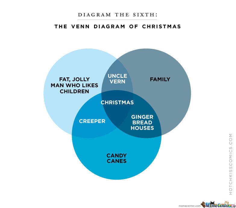 Christmas Venn Diagram