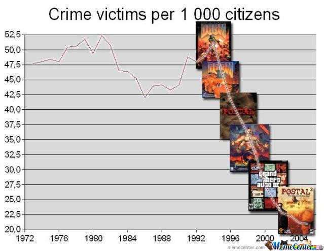 Crime Victims By Years