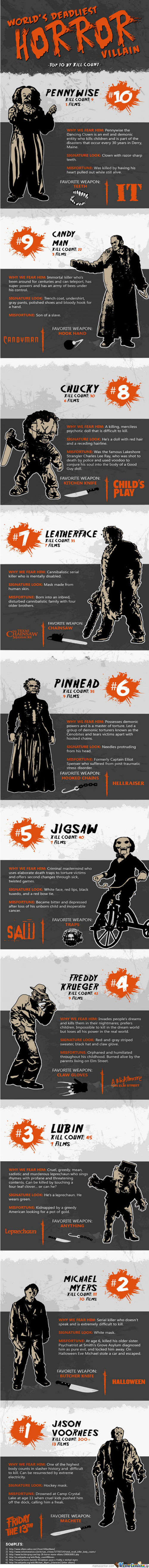 Deadliest Horror Villains