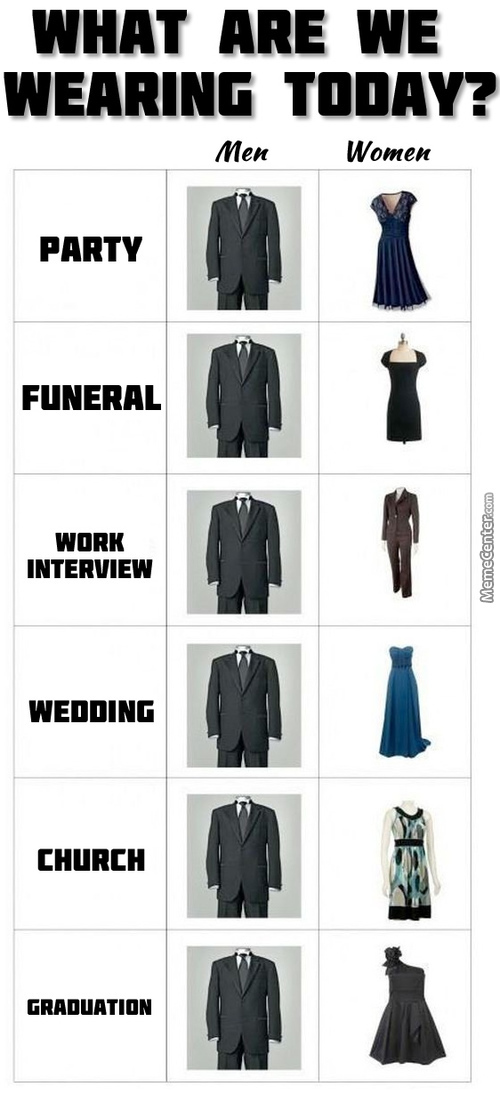 Differences Between Men And Women.