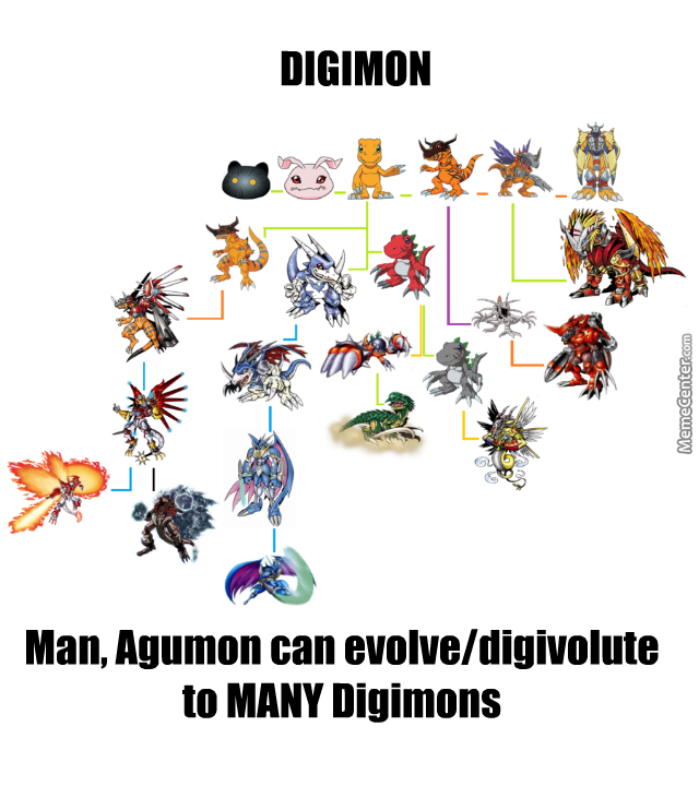 Agumon Evolution/digivolution Chart By
