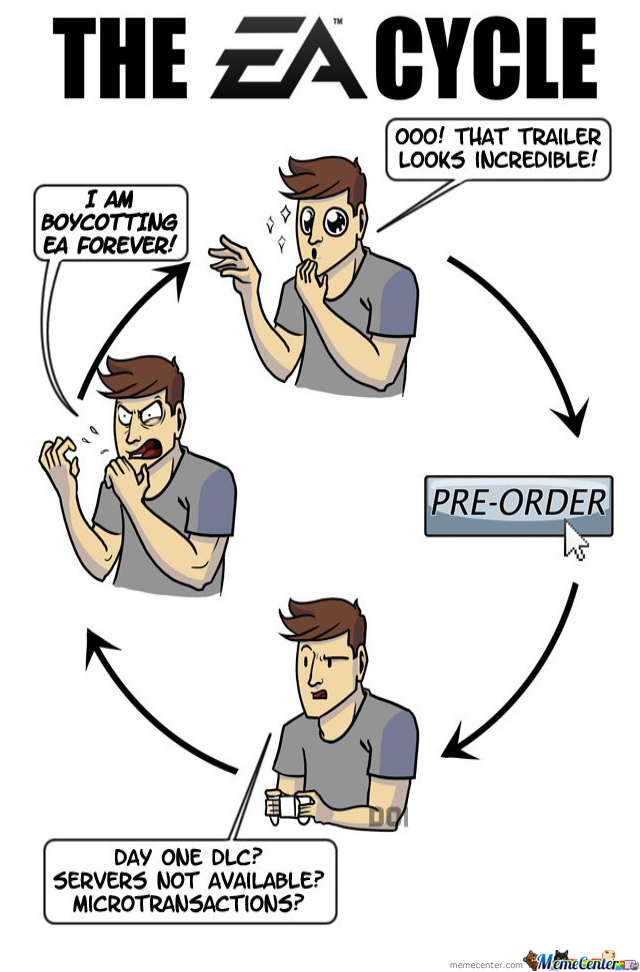 Ea Cycle