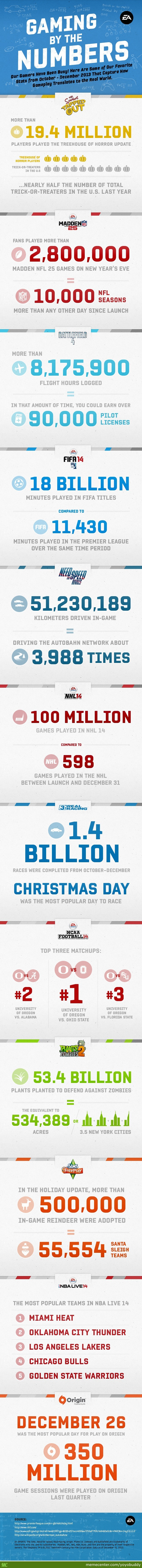 Electronic Arts By The Numbers