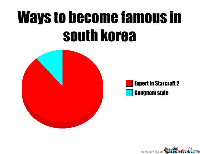 Famous In South Korea