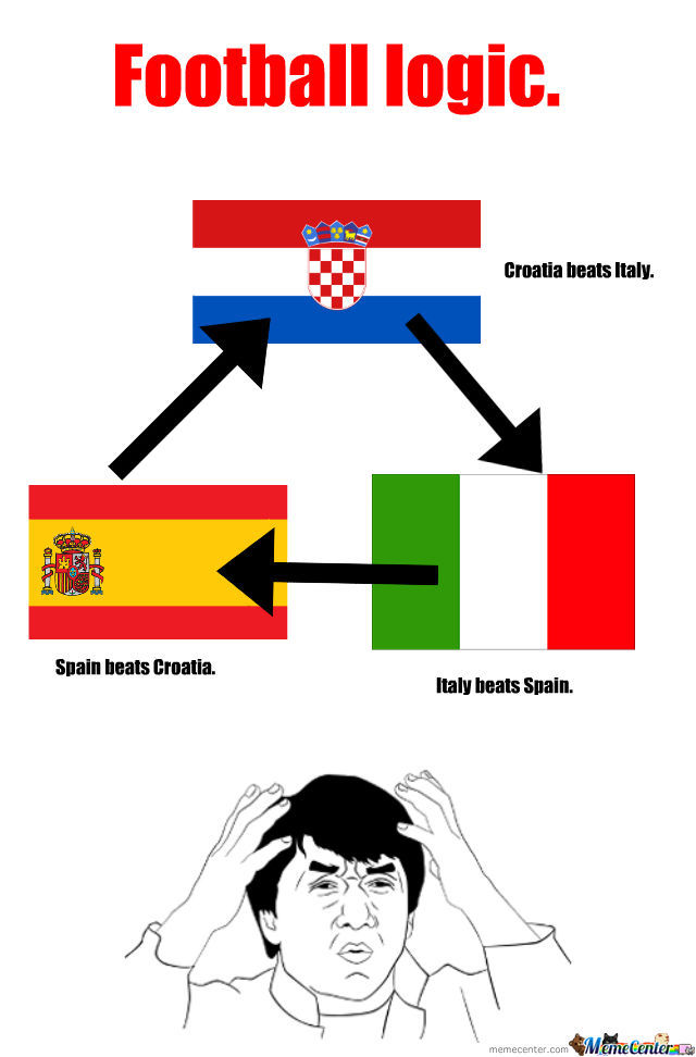 Football,soccer Logic