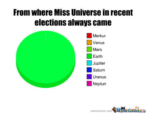 From Where Miss Universe In Recent Elections Always Came