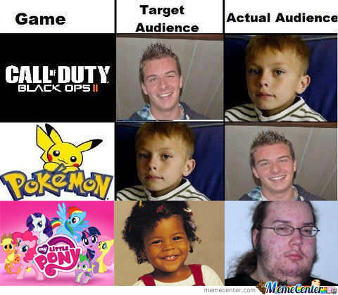 Games And Target Audiences