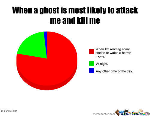 Ghost Pie Chart
