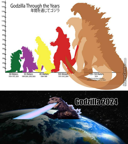 Godzilla Through The Years