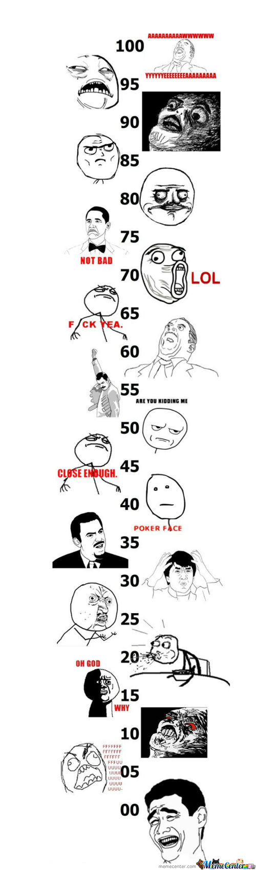 Grades,according To Rage Faces