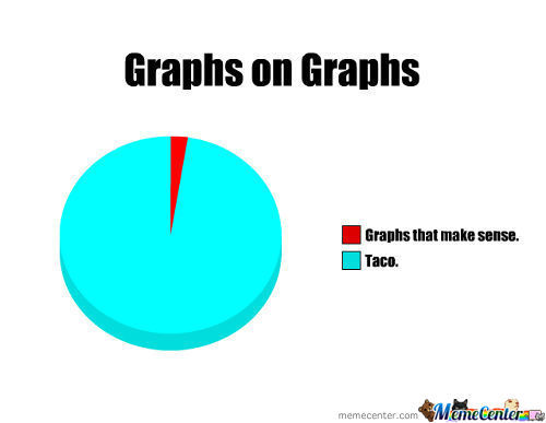 Graphs On Grahps