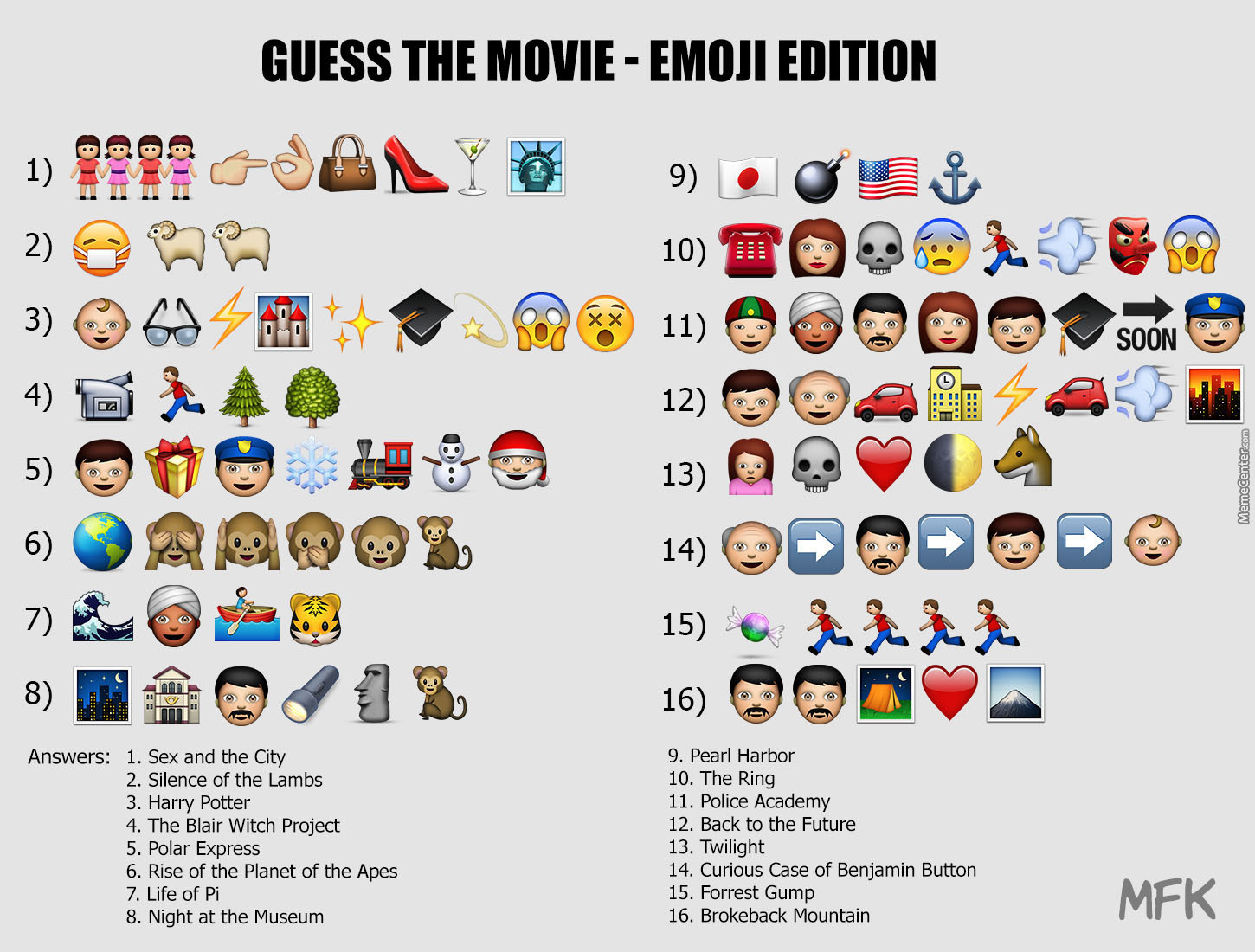 Guess The Emoji Movie By Mfkpage Meme Center