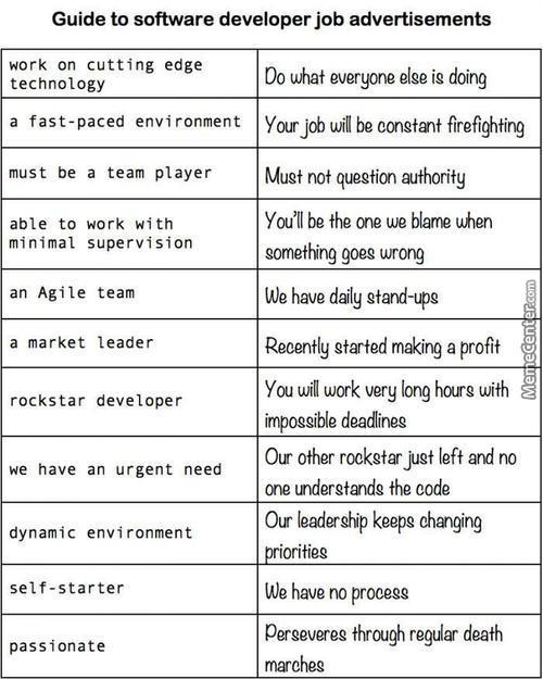 Guide To Interpreting Developer Job Ads
