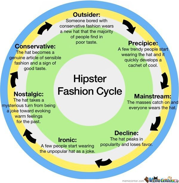 Hipsters ;p