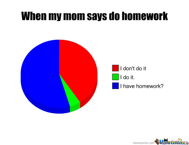 Homework Graph Of Epicness
