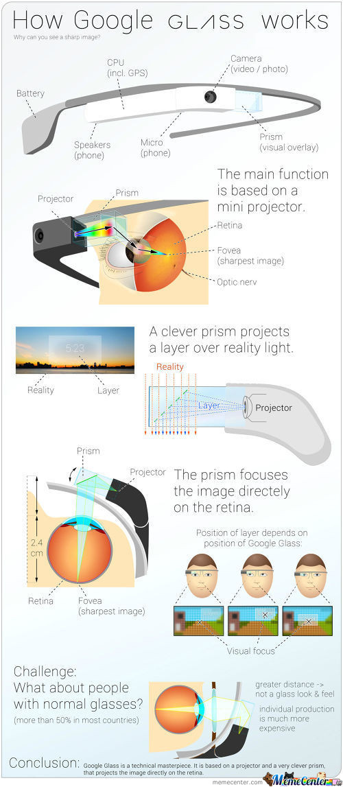 How Google Glass Works ?