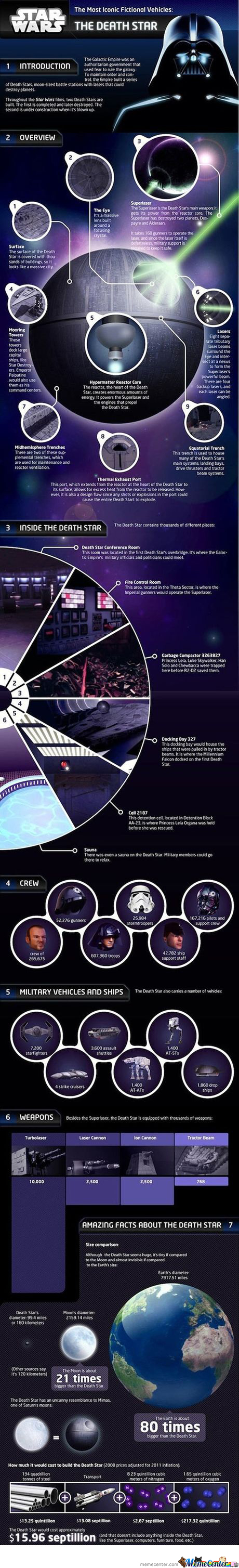 How Much Does It Cost To Build A Death Star???lol