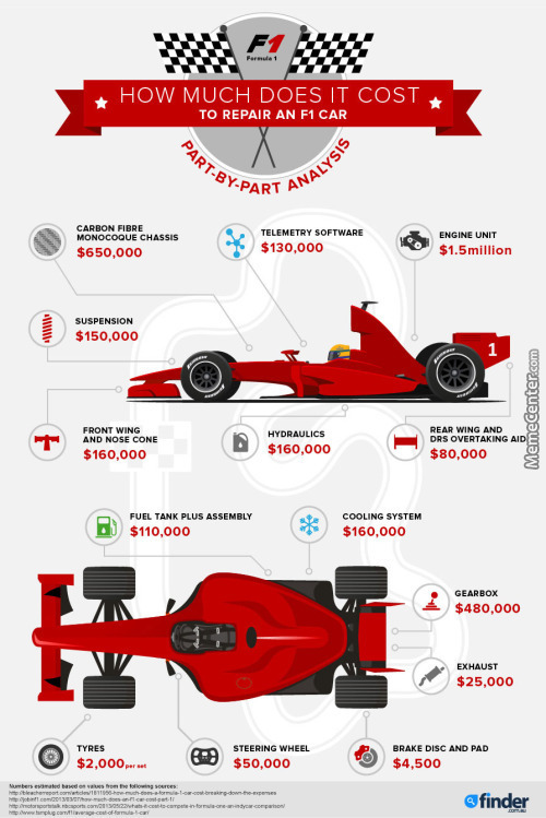 How Much It Cost To Repair An F1 Car