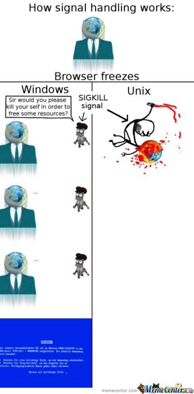 How Signal Handling Works