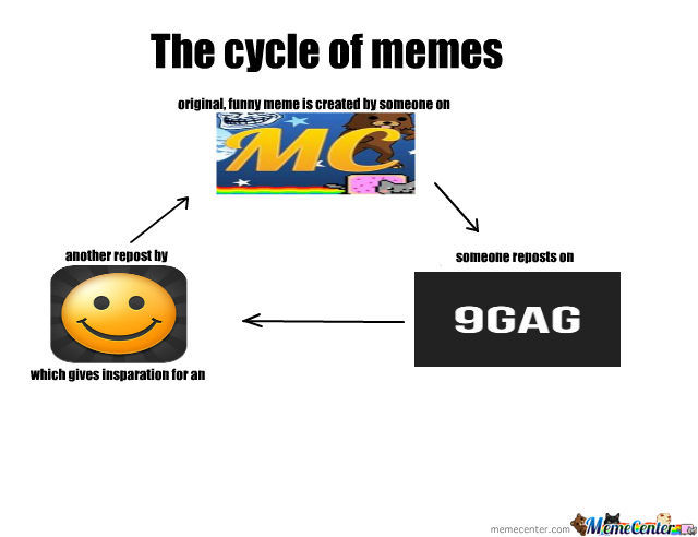 Infinite Cycle Leads To Infinite Memes