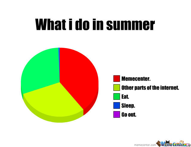 Its Summer Here... So I Guess I Will Follow The Chart