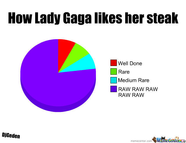 Lady Gaga's Steak