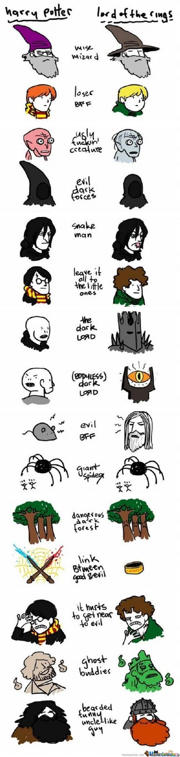 Lotr And Harry Potter Similarities